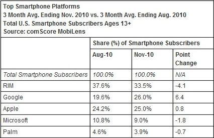 Los móviles Android ya superan al iPhone en unidades vendidas en los Estados Unidos
