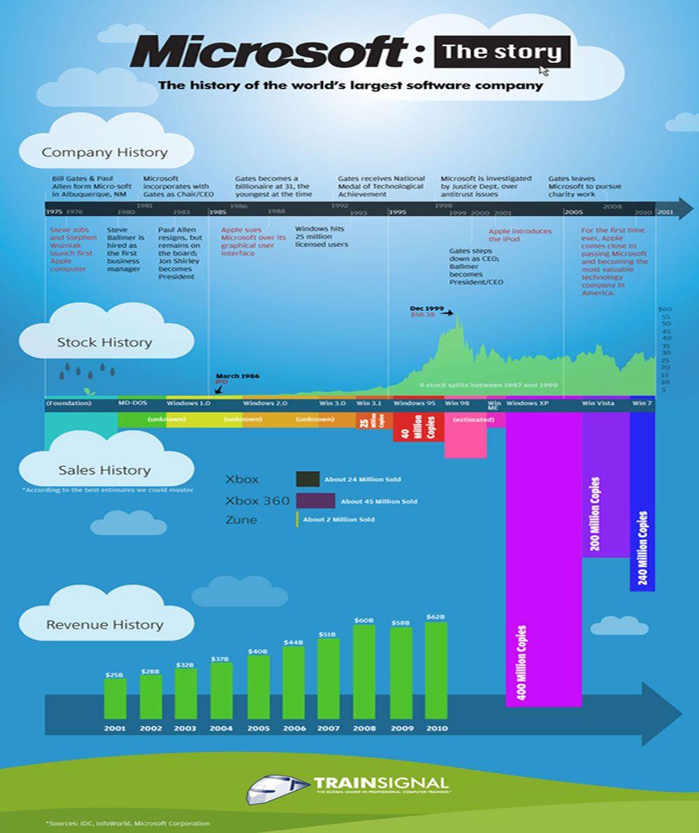 infografia-Microsoft3
