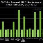 geforce 270.51 rendimiento