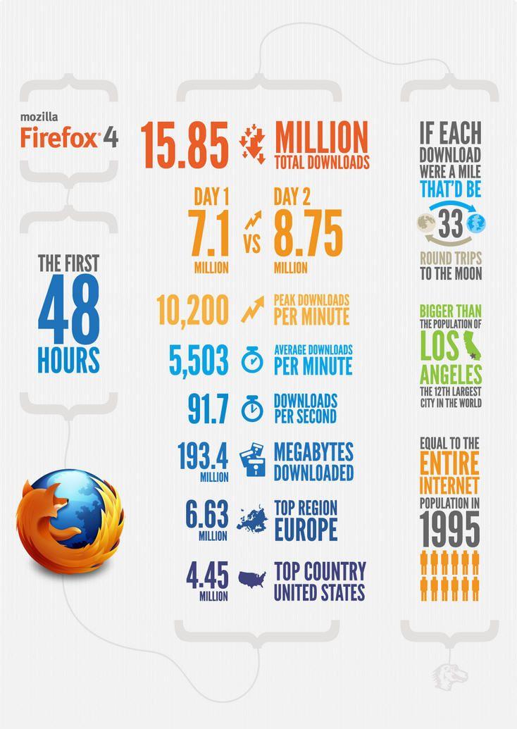 48 horas de Firefox 4 31