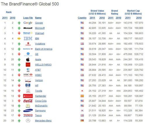 Google, la marca con más valor en todo el mundo 30