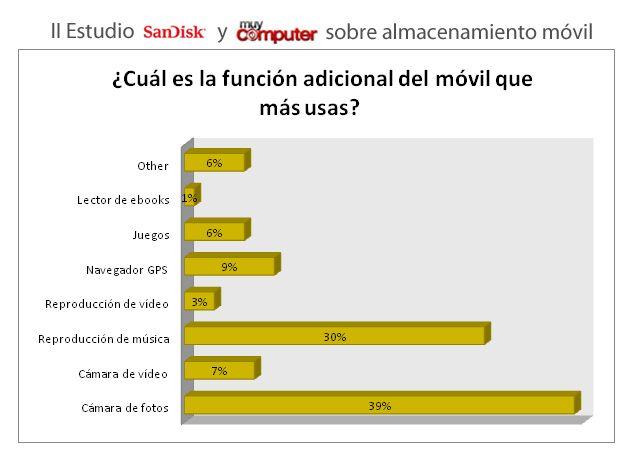 Encuesta SanDisk y MuyComputer almacenamiento en móviles