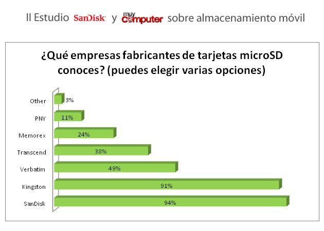 Segundo estudio SanDisk y MuyComputer sobre almacenamiento en móviles