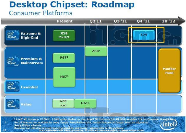 Intel SandyBridge E-chipset X79, previa