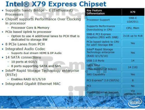Intel SandyBridge E-chipset X79, previa 32