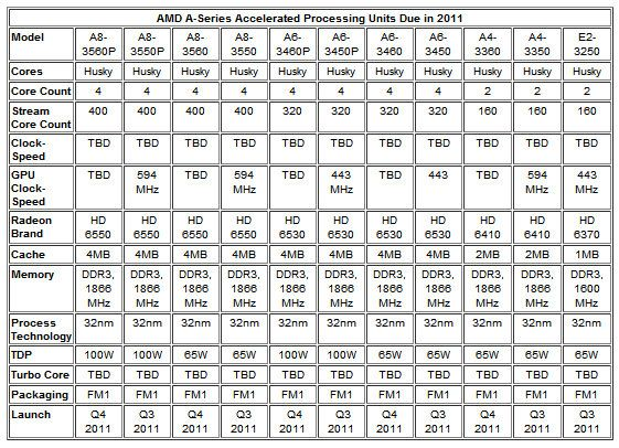 APUs LLano de AMD en julio contra los Sandy Bridge de Intel 30