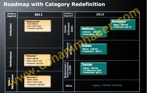 AMD Radeon HD 7000 Mobility, roadmap GPUs 28 nm 29