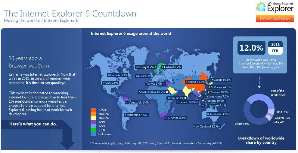 Internet Explorer 6, un navegador a punto de extinguirse