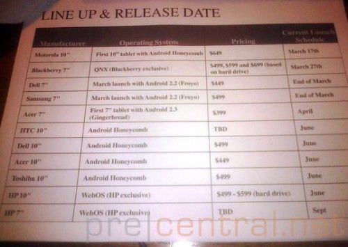 El iPad 2 obliga y marca los 499 dólares como precio de referencia