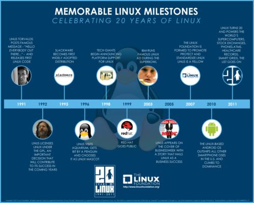 20 años de Linux y lo mejor está por venir 29