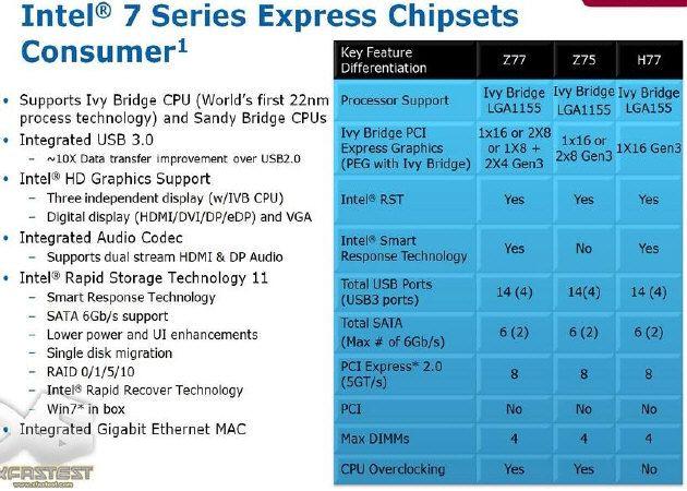 Chipset Intel serie 7 al detalle
