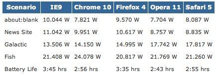 Microsoft: IE9 es el navegador más eficiente en consumo de energía 31