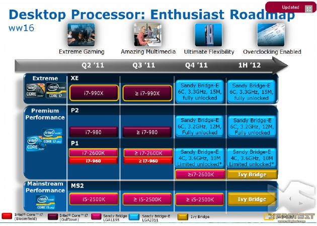 Primeros procesadores Intel Sandy Bridge-E