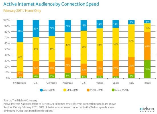 España sigue a la cola en velocidad de banda ancha