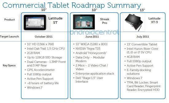 Dell Streak Pro, la próxima apuesta de Dell en tablets
