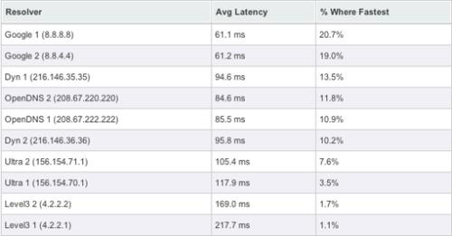 DNS Google, los más rápidos 29