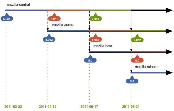 Primeras versiones alfa de Firefox 6 y Firefox 7 en una semana y un mes, respectivamente