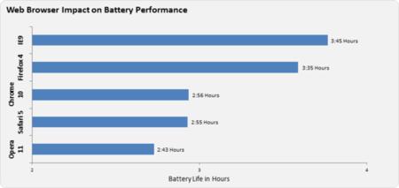 Microsoft: IE9 es el navegador más eficiente en consumo de energía 30