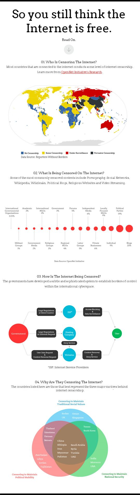 internet-censorship-infographic