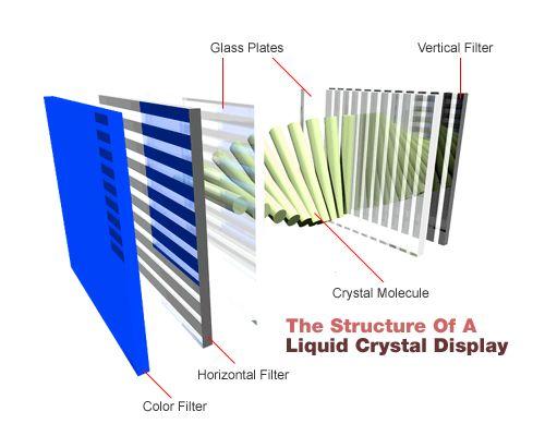 ¿Cómo funciona una pantalla LCD?