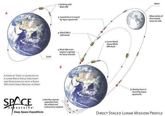 Da una vuelta a la Luna por 150 millones de dólares