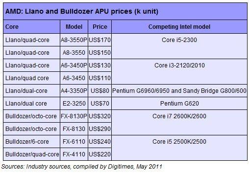 Precios APUs AMD Llano y Bulldozer