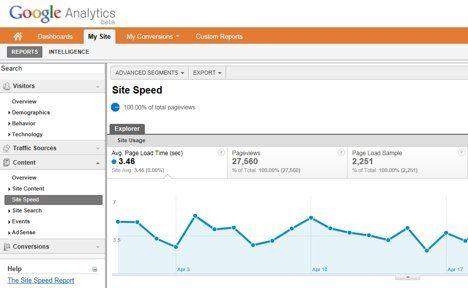 Google Analytics ahora mide también la velocidad de tu web