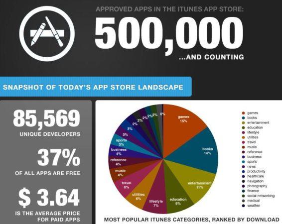 500.000 aplicaciones para el iOS de Apple
