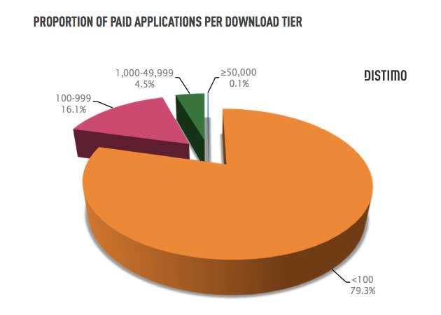Las aplicaciones de pago no despegan en Android