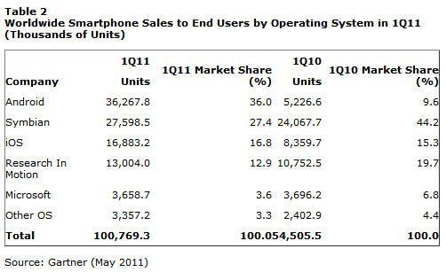 Android arrasa en plena explosión de venta de móviles 32