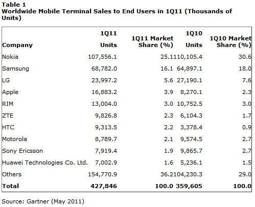 Android arrasa en plena explosión de venta de móviles 31