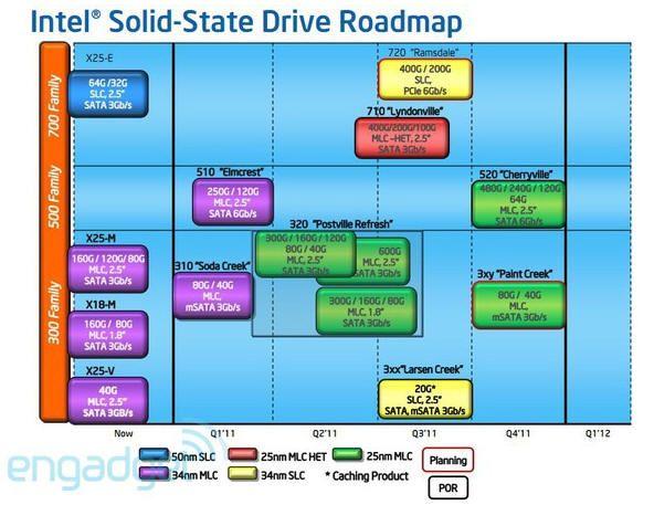 Nuevas SSD Intel, SATA y PCIe 30
