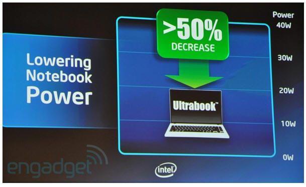 [Computex 2011] Intel 'Ultrabook' redefine el concepto de ultraportátil