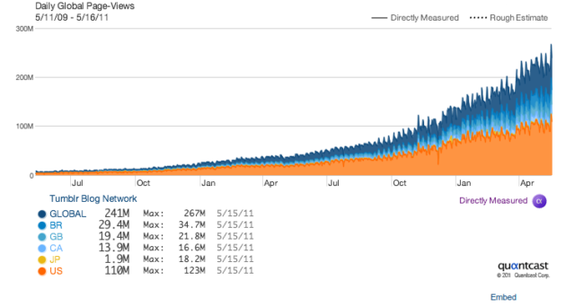 El sistema blogging Tumblr crece exponencialmente, cerca de WordPress