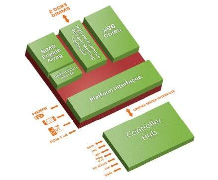 Nuevas y eficientes APUs integradas AMD T40E y T40R