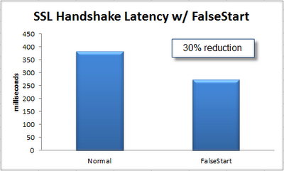 false start graph
