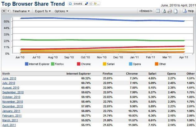 IE 9 no frena el descenso de los navegadores de Microsoft 32