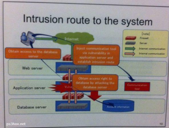 ¿Cómo se hackeo exactamente PSN? Infografía explicativa
