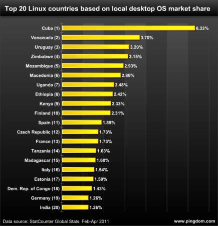 ¿Dónde se usa más Linux? 31