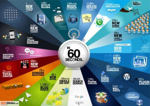 ¿Qué sucede cada 60 segundos en Internet? 35