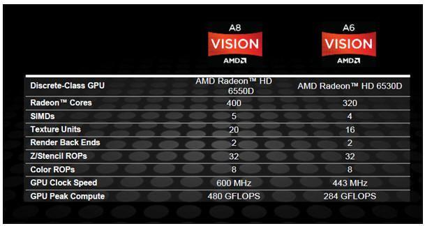 AMD APU Serie A 'Llano', lanzamiento y análisis 35