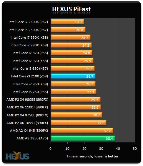 AMD APU Serie A 'Llano', lanzamiento y análisis 39