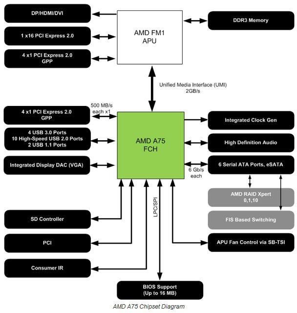 AMD APU Serie A 'Llano', lanzamiento y análisis 34