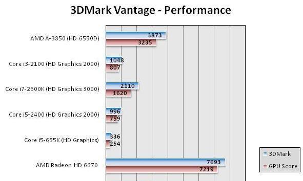 AMD APU Serie A 'Llano', lanzamiento y análisis 36