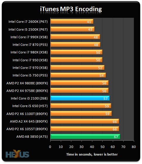 AMD APU Serie A 'Llano', lanzamiento y análisis 38