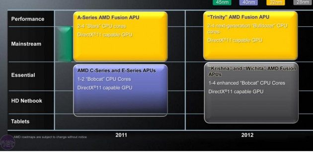AMD prepara APUs 28 nm para 2012 31
