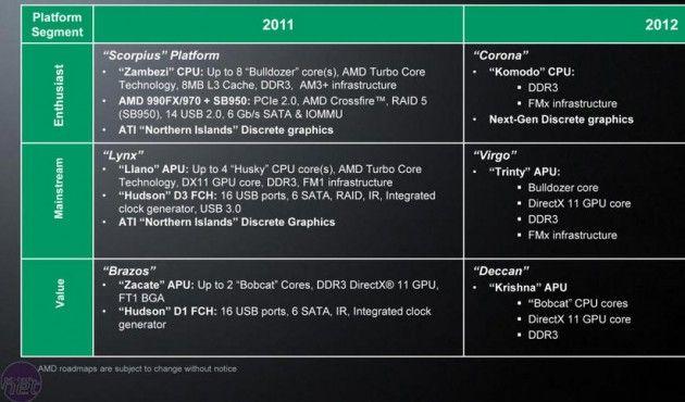 AMD prepara APUs 28 nm para 2012 32