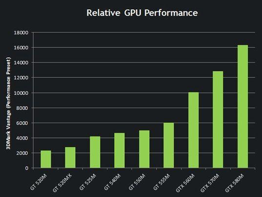 NVIDIA GeForce GTX 580M y GTX 570M 31