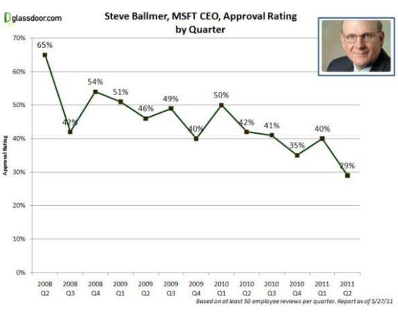 La aprobación de Ballmer se desploma entre los empleados de Microsoft