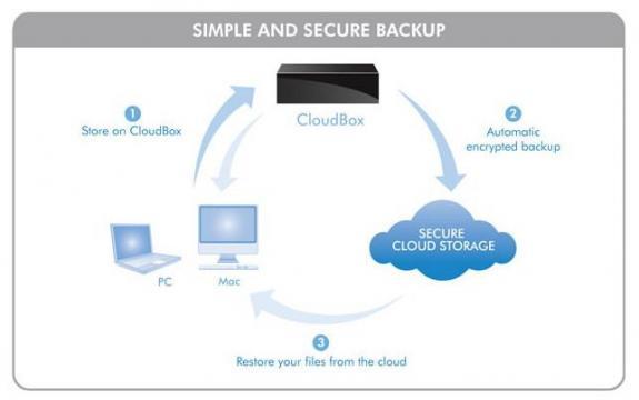LaCie CloudBox con doble almacenamiento en disco y nube 28